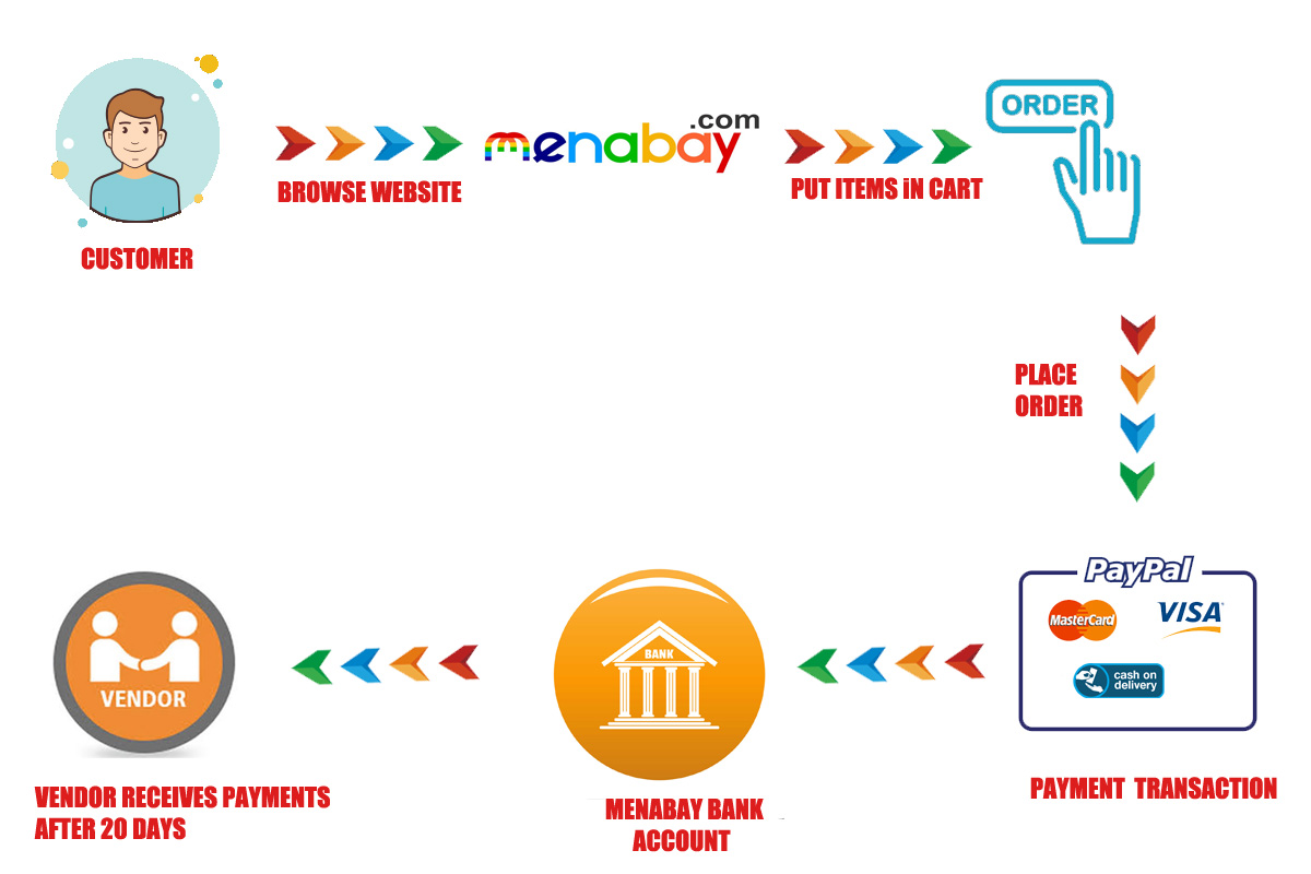 Menabay Payment Flow